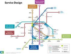 Service Design Process Map