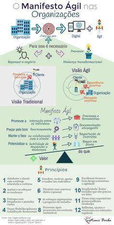 BPM & Business Transformation & Inovação: O Manifesto Ágil nas Organizações
