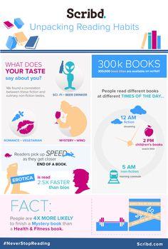 Infográfico: desvendando hábitos de leitura