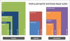 Filofax, Midori and Moleskine pages sizes compared
