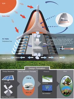 The Water Vapor Project: Large Scale Dew Collectors Wind Power, Solar Power, Atmospheric Water Generator, Water From Air, Water Collection, Energy Resources, Green Technology, Rainwater Harvesting, Energy Projects