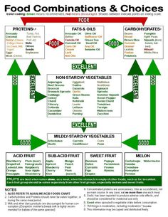 Want to know the best diet foods and proper food combining? Look over this simple chart and find one thing you can do to improve your diet plan. http://www.abcompany.com/abco/aw/nutrition/Food%20Combining%20Chart%202.jpg