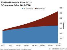 Mobile E Commerce 3