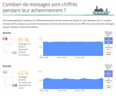Google a compilé des statistiques sur le chiffrement du transport des e-mails par les FAI, en analysant le trafic entrant et sortant de sa plateforme GMail. Pour la France, les résultats sont assez surprenants…