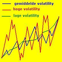 Beleggen, Trading, Geld en Economie: Volatility