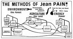 Another Kind of Energy Permaculture Design, French Inventors, Kinds Of Energy, Natural Building, Sustainable Energy, Biochemistry, Alternative Energy, Shtf, Farm Life