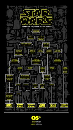 Star Wars Flow Chart: What Side Or Occupation Do You Belong To? This makes me a Sith apprentice or bounty hunter depending on mood =D