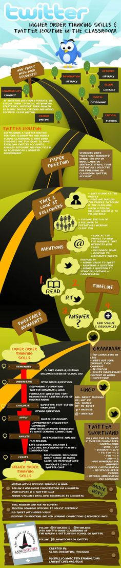Bloom's Taxonomy of Twitter Infographic  - http://www.educatorstechnology.com/2013/12/twitter-aligned-with-blooms-taxonomy.html?m=1
