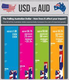 شما می توانید از وبسایت صرافی ایران دراسترالیا،آخرین قیمت دلار استرالیا و نرخ ارز را در هر لحظه مطلع شویددرآمد. مشاهده در: http://www.iranmex.com/