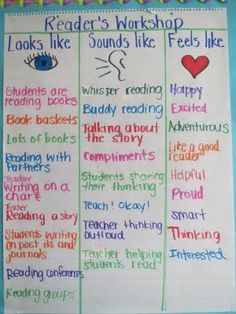 Reflecting on Reader's Workshop: Implementing Procedures: Anchor Charts Looks Like, Sounds Like, and Feels Like Readers Workshop Kindergarten, Kindergarten Reading, Teaching Reading, Guided Reading, Teaching Ideas, Reading Binder, Parenting Workshop, Student Teaching, Reading Comprehension