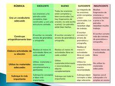 Construyendo una rúbrica para el cuaderno de clase Teaching Methodology, Teaching Tools, Teacher Resources, Note Taking Strategies, Flipped Classroom, School Items, Study Inspiration, School Hacks, Teaching Spanish