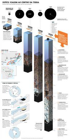 Infográfico Premiado sobre o Pre-Sal (Marcelo Pliger)