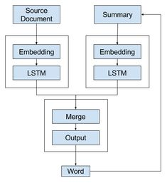Encoder-Decoder Models for Text Summarization in Keras Source Documents, Natural Language, Deep Learning, Data Science, Machine Learning, Models, Words, Templates, Horse