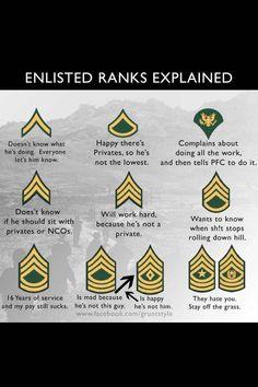 Army humor - How True! Army Ranks, Military Ranks, Military Spouse, Military Life, Military Art, Military Girlfriend, Military Relationships, Military Insignia, Military Wedding