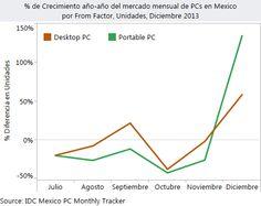 Con un inusual comportamiento, el mercado Mexicano de Computadoras Personales creció 78% en Diciembre de 2013