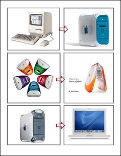 a visual evolution of Apple computers