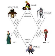Personajes-de-El-crucigrama-de-Jacob Playing Cards, Map, Movie Posters, Movies, Crossword Puzzles, Revenge, Novels, Author, Reading