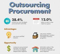 Outsourcing Procurement Trends - Supply Chain Management Review Dec 2015