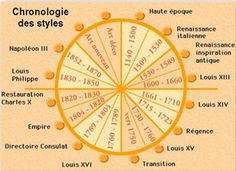 Frise Chrono, Louis Xii, Styles, Chart, Architecture, Logos, Timeline, Art History, Furniture