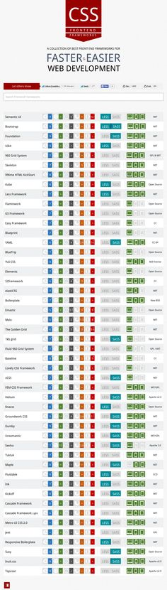 How to get & compare About 50 #HTML5 #CSS Front-end #Frameworks with  @usablica  A Collection of about 50 best front End frameworks with comparison. #RWD #Responsive #Website #Design  #pinoftheday #Infographics #SocialMedia #internet #social #media #network #networking