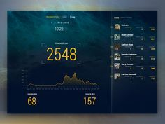 Dribbble - Live statistics dashboard by Mykola Lemiakin Sales Dashboard, Web Dashboard, Ui Web, Dashboard Design, Visualisation, Data Visualization, Menue Design, Mobiles, Ui Design Inspiration