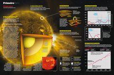 Edição 685 - O sol vai esfriar? - versão online: http://revistaepoca.globo.com/Revista/Epoca/0,,EMI245811-18049,00-DIAGRAMA+A+VIDA+INTIMA+DO+SOL.html