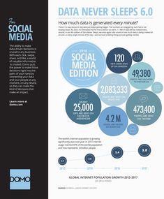 Data Never Sleeps - Social media edition Social Media Services, Social Media Site, Social Media Marketing, Digital Marketing, Technology Articles, Start Up Business, Business Ideas, Public Relations, Startups