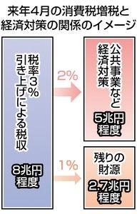 東京新聞:消費税 来春8% かすむ社会保障目的:経済(TOKYO Web)