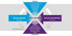 Social Brand + Social Enterprise = Social Business by David Armano, via Flickr