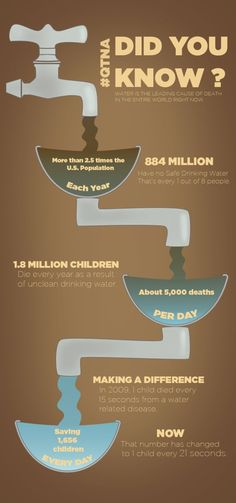 World Water Crisis Facts #water #facts
