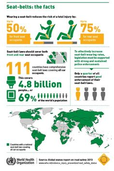 Seat belts: the facts. #WHO #GlobalRoadSafety #infographic