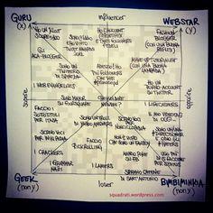 Guru, webstar o geek? Il quadrato semiotico delle identità della rete
