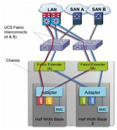 Cisco Virtualized Multi-Tenant Data Center Design Guide Version 2.2 - Design Details [Data Center Designs: Virtualization] - Cisco Systems