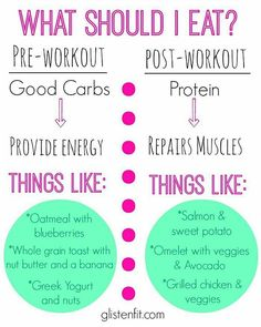What to eat? (Before and after workout)