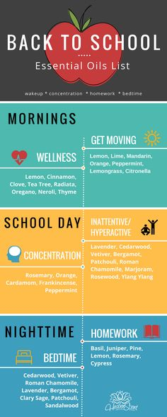 Essential oils can transform the way your family handles school days. We've carefully selected essential oils that target key times of day and potential struggles for school-aged children. This list helps mom and dad too!