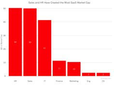 The Most Successful SaaS Sectors Sales Process, Information Technology, Bar Chart, Budgeting, Finance, This Or That Questions, Success, Marketing, Bar Graphs
