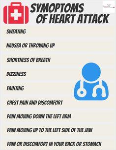 Theon Pharmaceuticals Ltd: Sumptoms of Heart Attack
