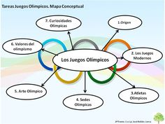 Tareas Juegos Olímpicos Esports, Olympic Games, Chart, Bulletin Board, Maps, Geography, School, Olympic Games Kids, Olympic Athletes