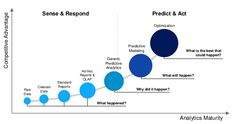 #PredictiveAnalysis can be complemented by Optimization