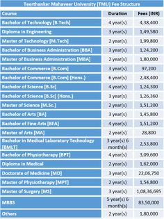 Integral University Fee Structure and Courses Integral University Fee Structure. Course Duration Fees (INR) Bachelor of Technology [B. Master Of Education, Bachelor Of Education, University Courses, University University, Diploma In Architecture, Diploma In Engineering, Master Of Laws, Bachelor Of Technology, Bachelor Of Laws