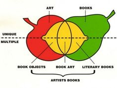 artists books | Tumblr