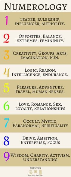 453 best Numerology images on Pinterest Numerology chart