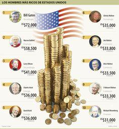Los Hombres más Ricos de Estados Unidos #Población