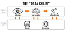Our definition of the data chain came about with all the value brought by data at each of these stages. It directly reflects what startups from the data ecosystem have in common. Each of the 130 startups we classed as being a data startup for the purpose of this study satisfy at least one condition of this definition.