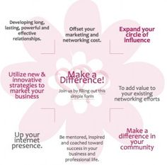 Women Networking Benefits at The Heart Link Network http://www.theheartlinknetwork.com