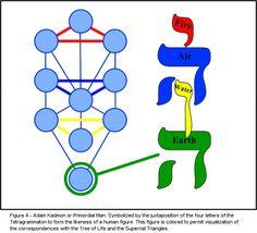 Tetragammaton, Pentagrammaton ve Adam_Kadmon