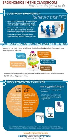 Infographic - Ergonomics in the Classroom:  urlm.in/mzxk