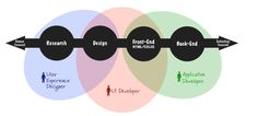 빨간바나나 :: UX디자이너와 엔지니어의 역할, 그리고 문제를 해결하는 방식의 차이