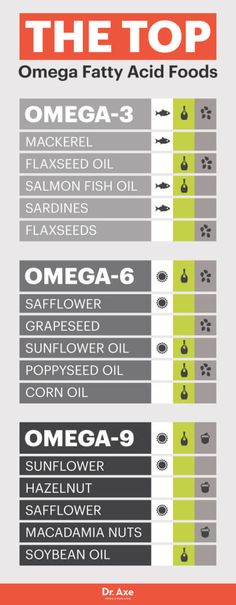 Omega-9 foods - Dr. Axe