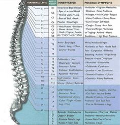 The answer to why you have back pain... If you have problems with your spine read this and then --- KEEP CALM AND GET MASSAGE ❤️